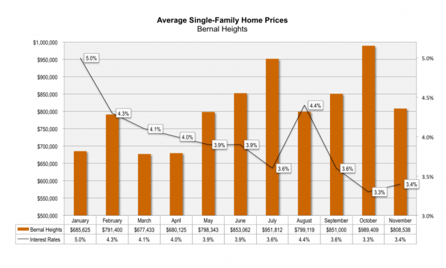 Bernal-Heights-SFR-Home-Prices-2012-1024x615