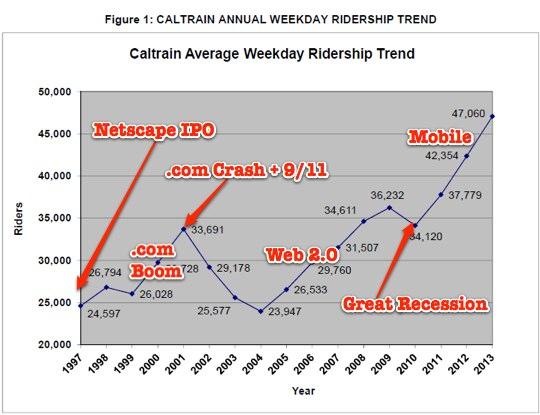 Caltrain Ridership