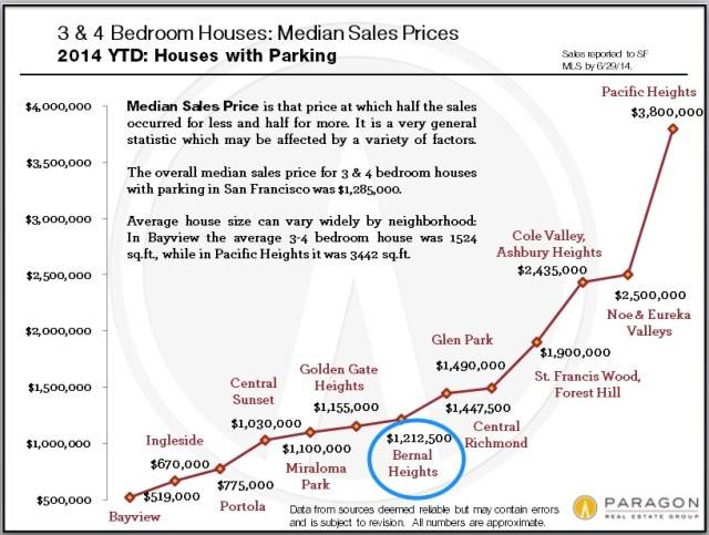 Median_Price1