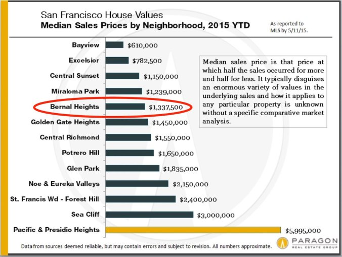 5-15_bernal_Median_House-Prices_by-Neighborhood