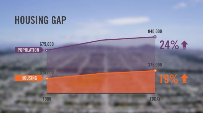 SF.HousingGap