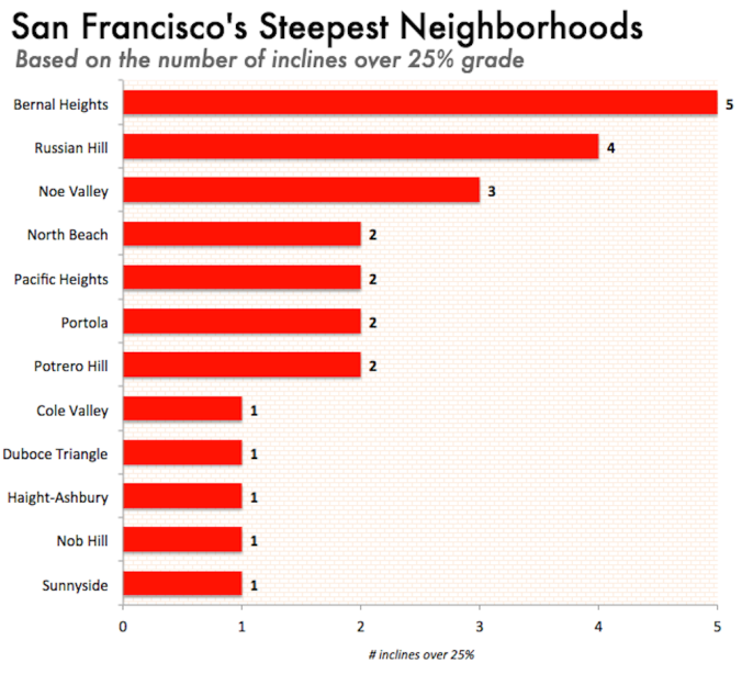 steepneighborhoods
