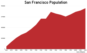 sfpopulation