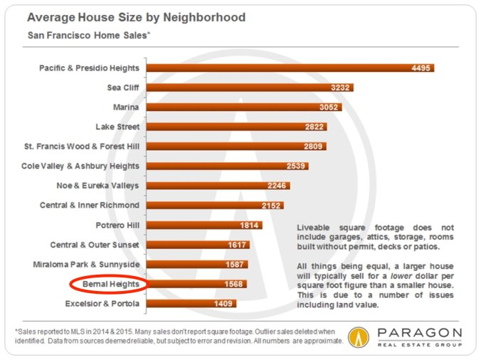 House_Size_by_Neighborhood2_Bar-Chart