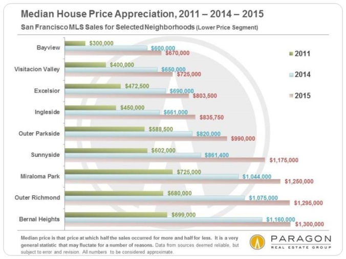 2011-2015__Median_House_Price-Appreciation_by_Neighborhood_Lower-Price