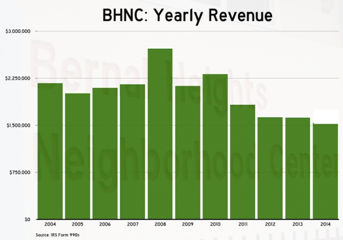 bhnc-yearlyrevenue